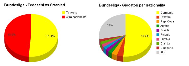 La composizione della Bundesliga