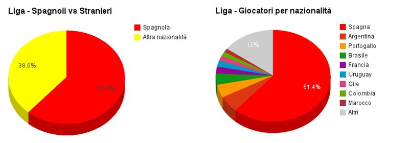 La composizione della Liga