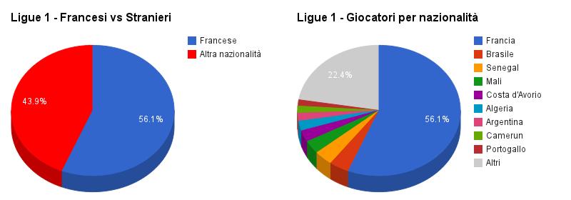 La composizione della Ligue 1