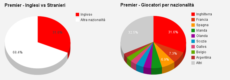 La composizione della Premier League (con i Britannici separati)
