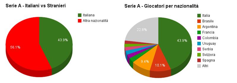 La composizione della Serie A